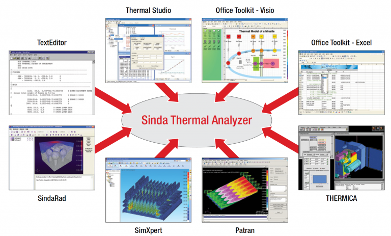 Sinda - Übersicht